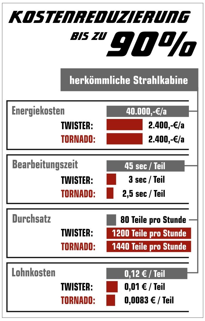 effizienz-tornado-twister-1